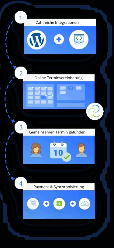 online-terminvereinbarung-orbnet-steps