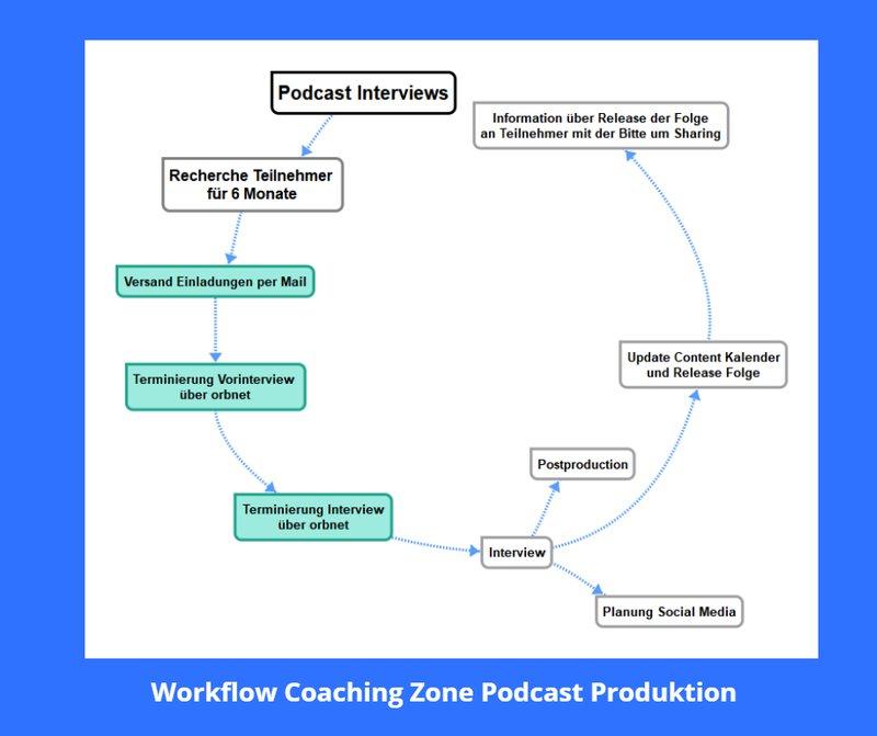 workflow-coaching-zone-orbnet_d94b3521fbb8e46aa75728a996664fe5_800