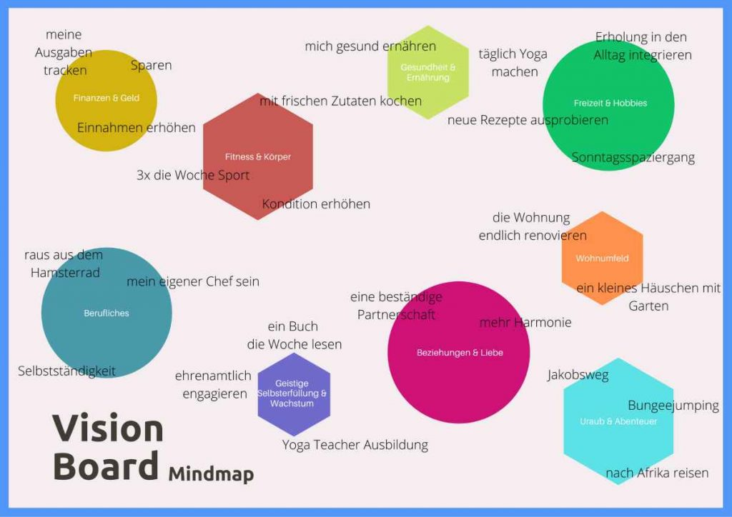 orbnet vision board mindmap