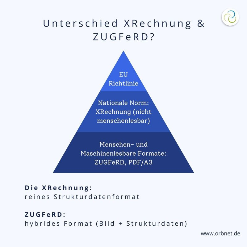 Unterschied XRechnung zu ZUGFeRD