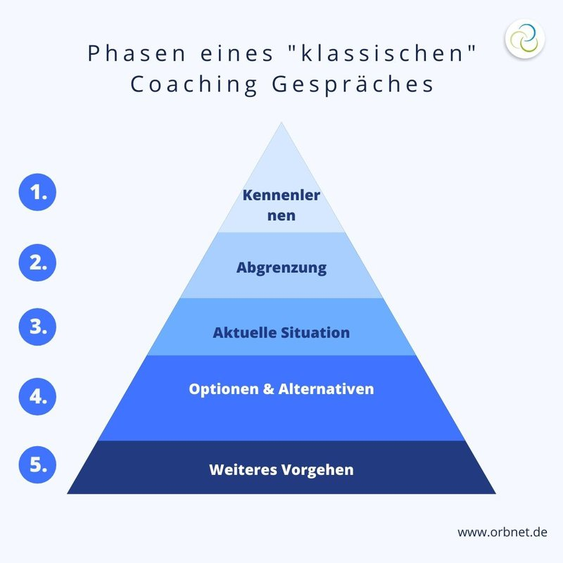 phasen-eines-klassischen-coaching-gespräches