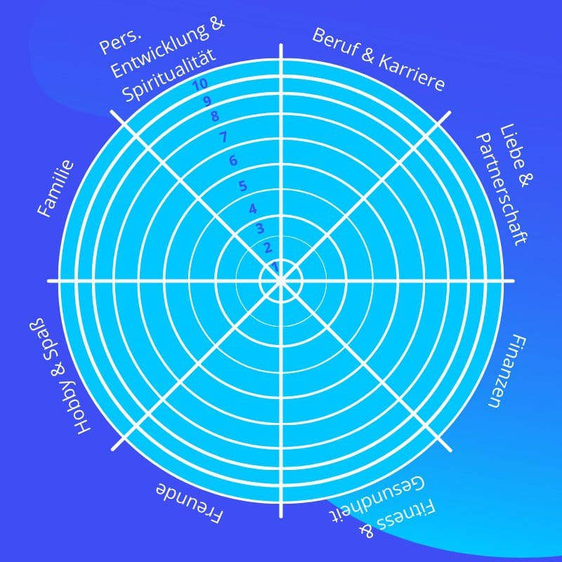 Stufen Lebensrad Grafik