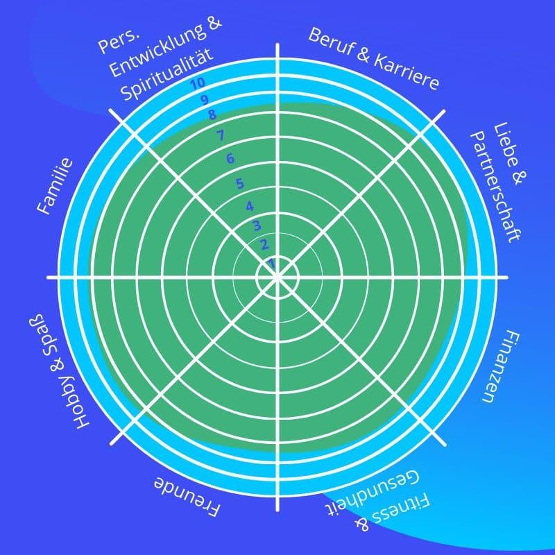 Wheel-of-life Ziel-Zustand