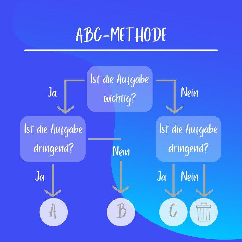 ABC-Methode Grafk