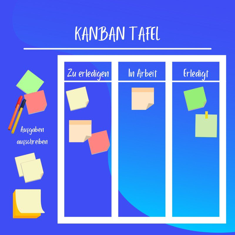 Zeitmanagement Methode Grafik Kanban Tafel