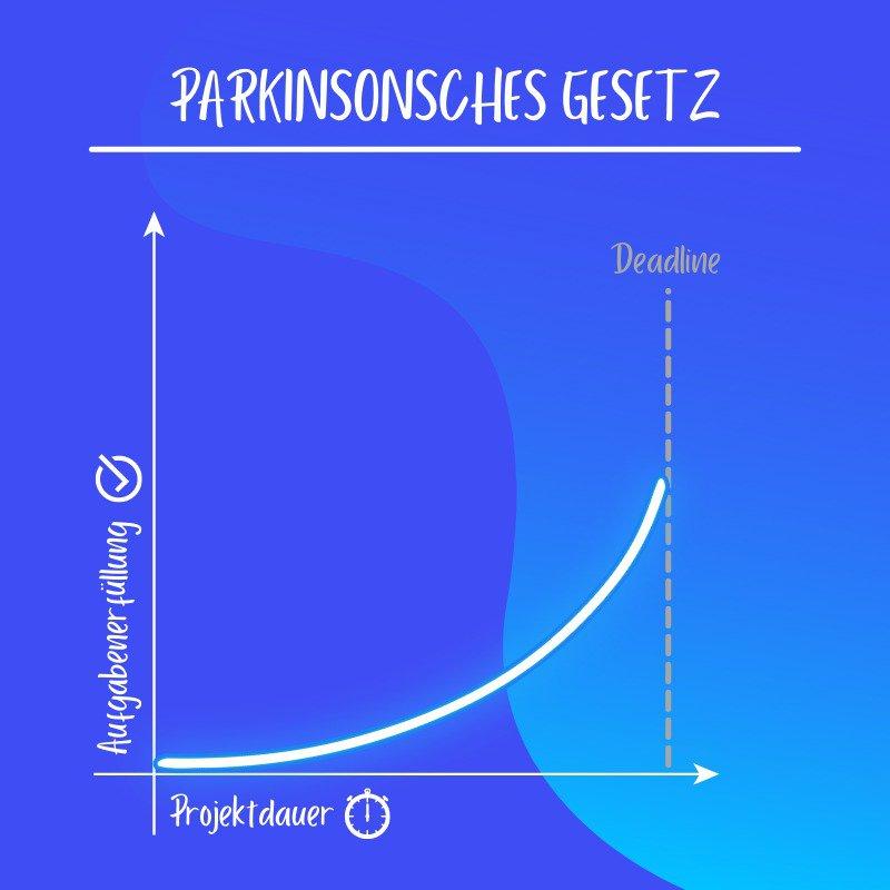Grafik Parkinsonsches Gesetz