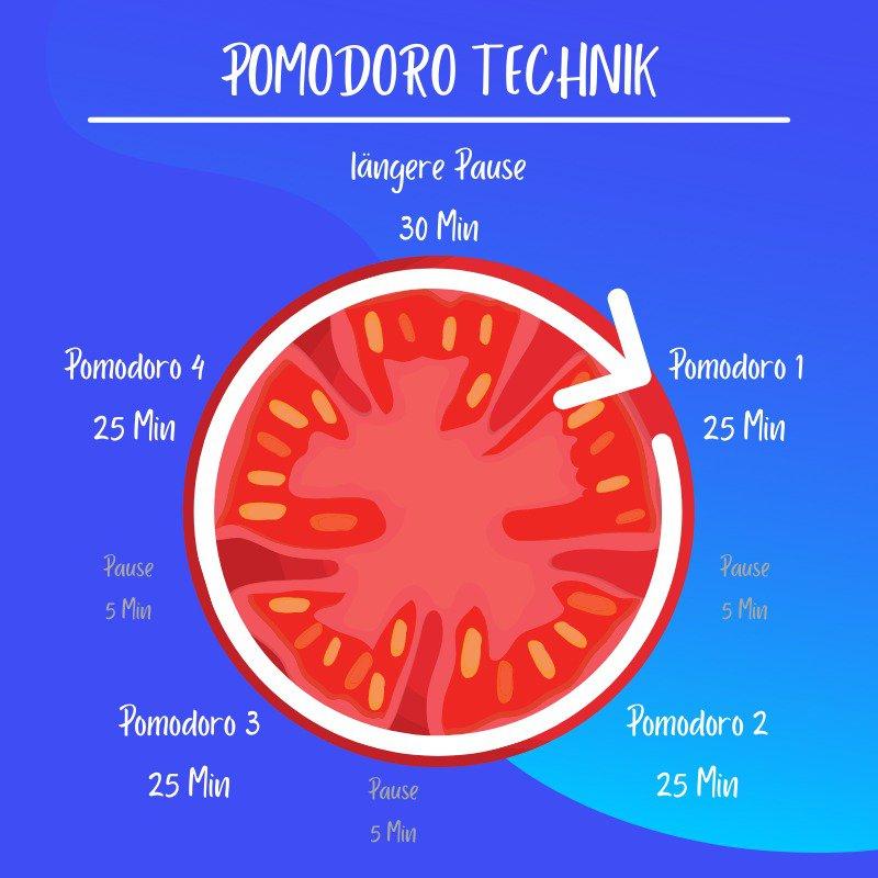 Die Pomodoro Technik visuell dargestellt